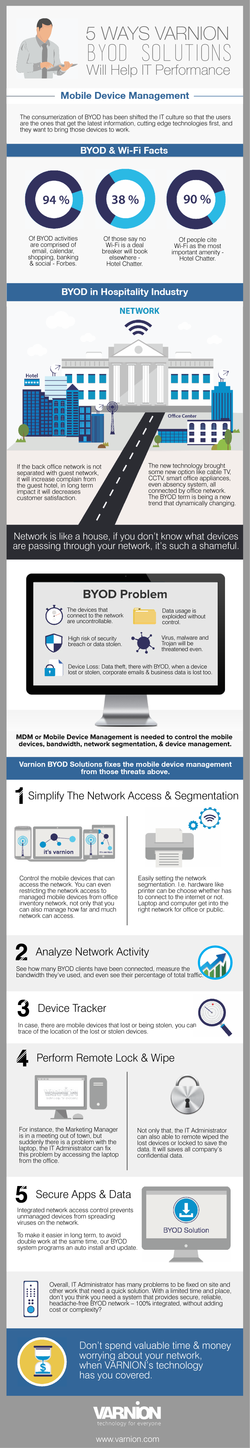 INFOGRAPHIC - 5 Ways Varnion BYOD Solutions Will Help IT Performance